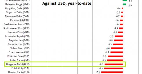 Against USD, YTD